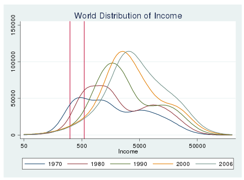 economic distribution essay Income inequality and poverty income distribution, and poverty: entrepreneurship and economic growth calls for papers close.